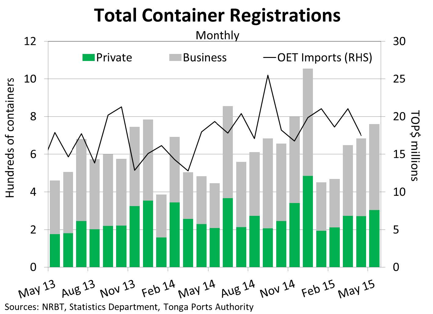 ContainerRegistration May15