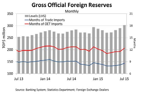 ForeignReserves Jul15