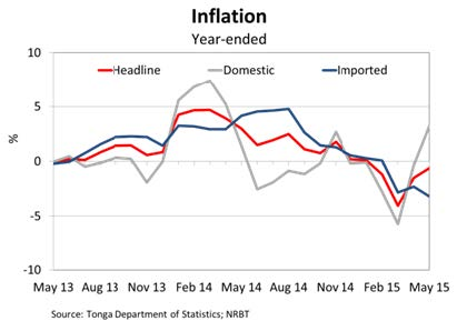 Inflation May15