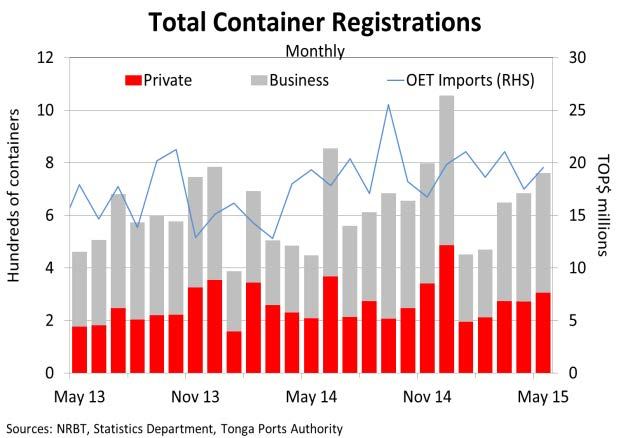 TotalContainerRegistrations May15