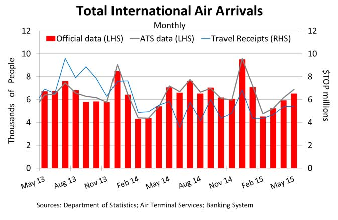 TotalInternationalAirArrivals May15