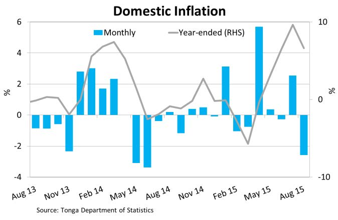 DomesticInflation Aug15