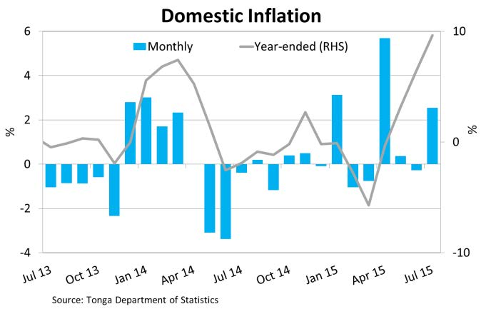 DomesticInflation Jul15
