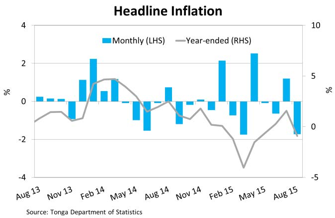 HeadlineInflation Aug15