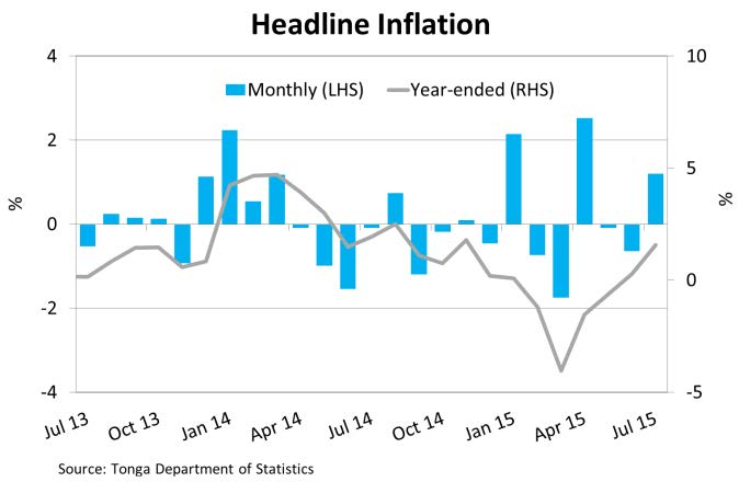 HeadlineInflation Jul15