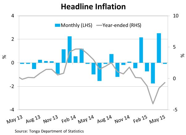 HeadlineInflation May15