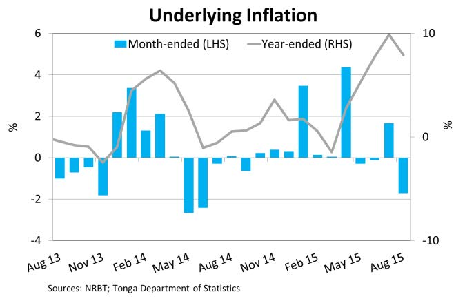UnderlyingInflation Aug15