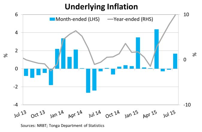 UnderlyingInflation Jul15