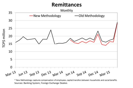 Remittances May15