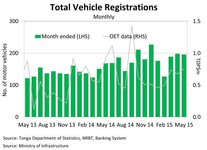 TotalVehicleRegistrationsMonthly May15